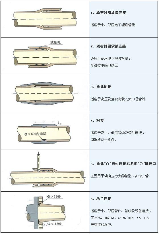 玻璃钢管道几种连接方式